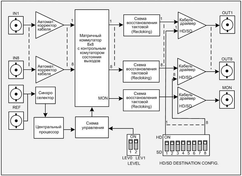 Структурная схема коммутатора